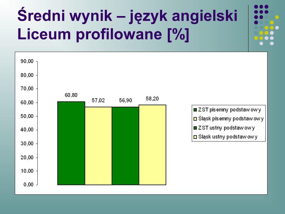 Średni wynik – język angielski Liceum profilowane [%]